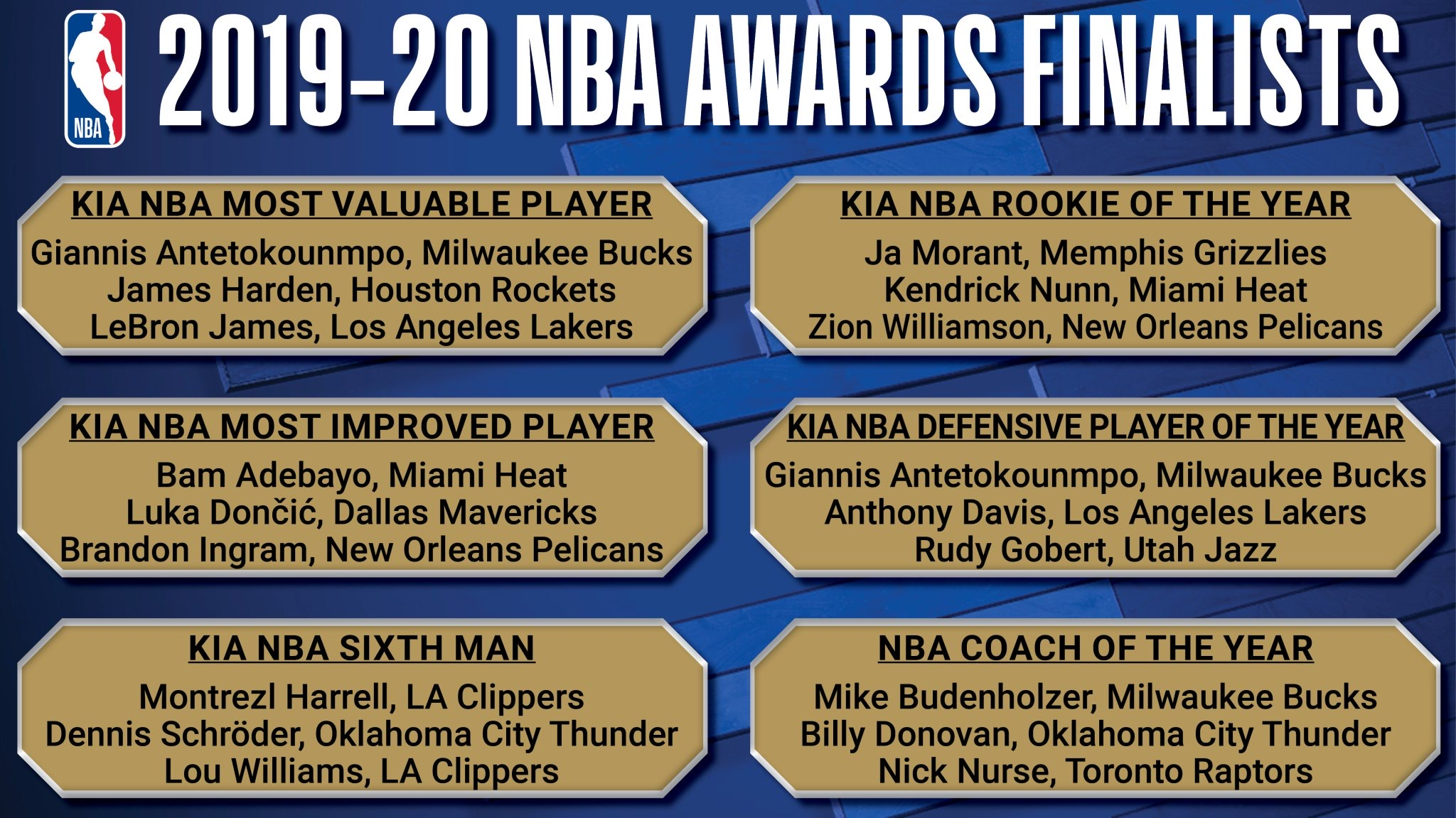 Mavs' Luka Doncic Finalist For NBA's Most Improved Player